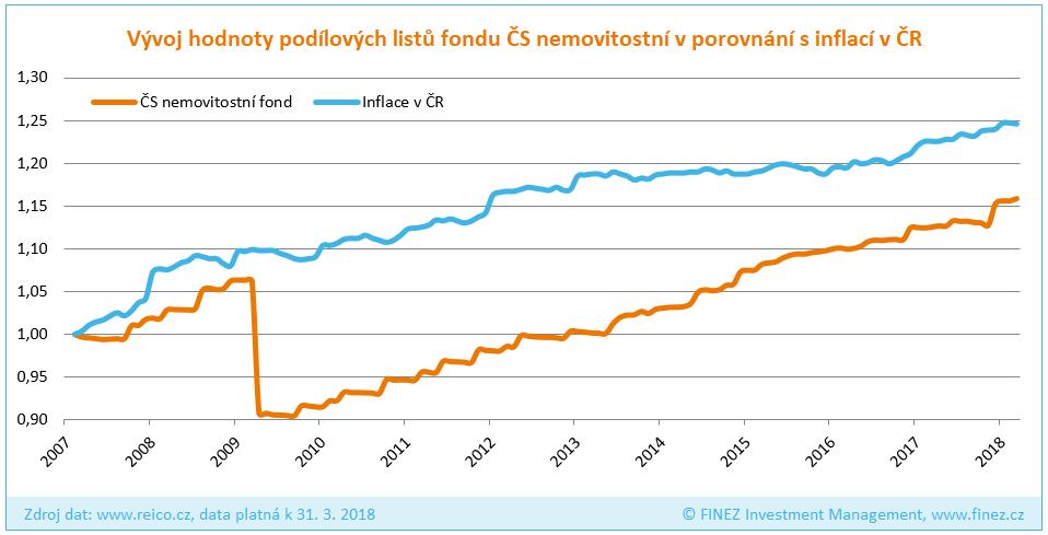 ČS nemovitostní fond REICO - Historický vývoj hodnoty podílových listů ve srovnání s inflací v ČR