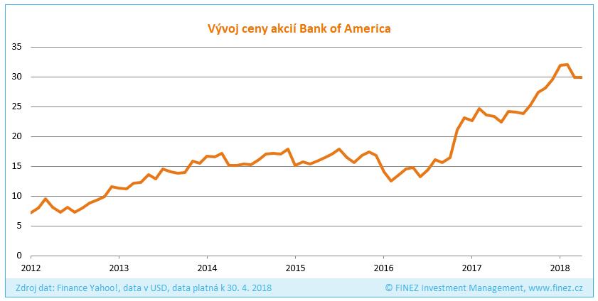 Vývoj ceny akcií společnosti Bank of America
