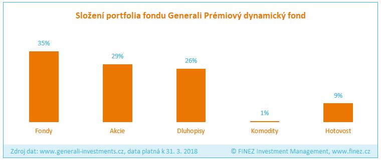 Generali Prémiový dynamický fond - Složení portfolia fondu