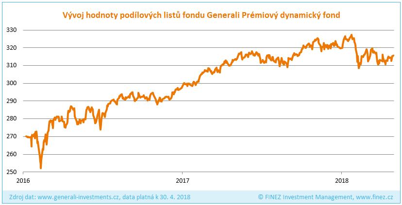 Generali Prémiový dynamický fond - Historický vývoj hodnoty podílových listů