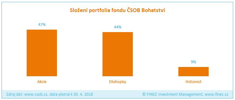 ČSOB Bohatství - Složení portfolia fondu
