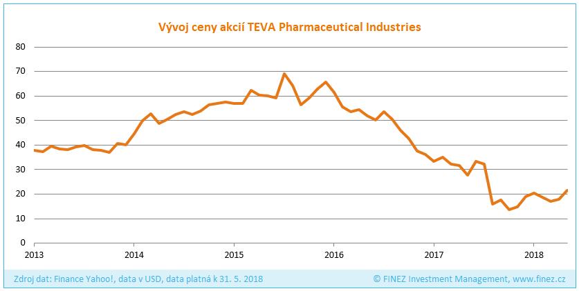 Vývoj ceny akcií společnosti TEVA Pharmaceutical Industries