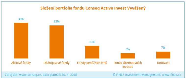 Conseq Active Invest Vyvážený - Složení portfolia fondu