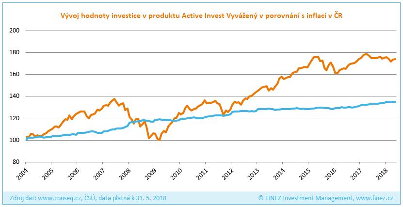 Conseq Active Invest Vyvážený - Vývoj hodnoty investice v porovnání s inflací