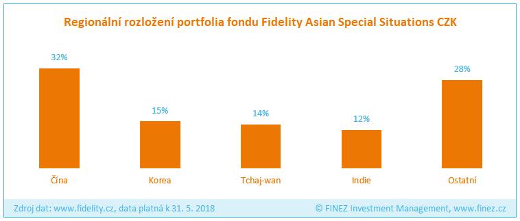 Fidelity Asian Special Situations - Složení portfolia fondu