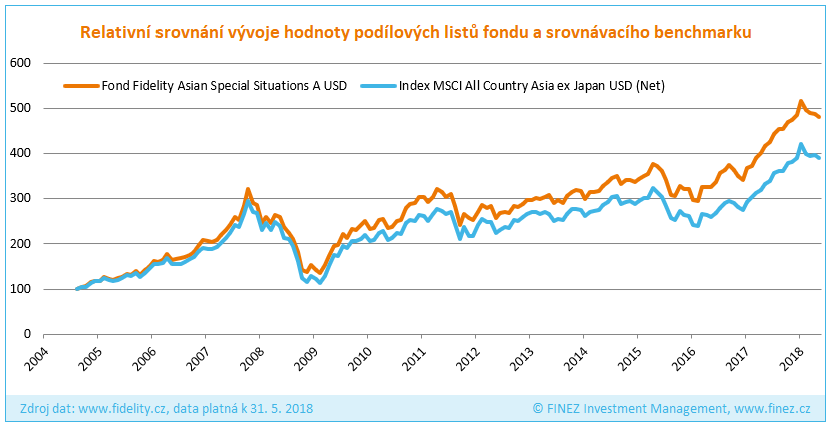 Fidelity Asian Special Situations - Historický vývoj hodnoty investice