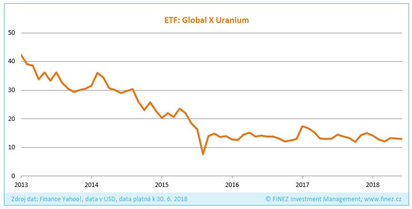 Vývoj ceny akcií ETF Global X Uranium