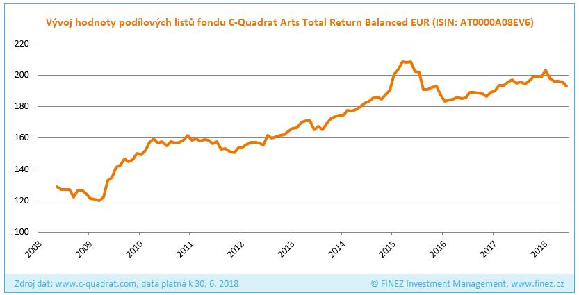 C-Quadrat Arts Total Return Balanced - Historický vývoj hodnoty investice