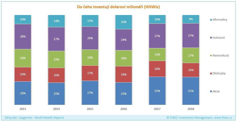 Jak investují bohatí - trend vývoje rozložení majetku dolarových milionářů
