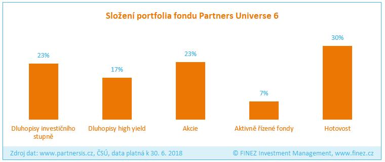 Partners Universe 6 - Složení portfolia fondu