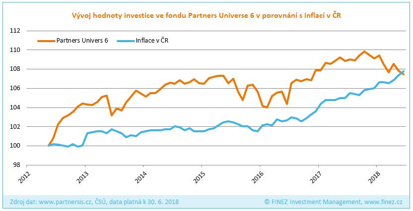 Partners Universe 6 - Vývoj hodnoty investice v porovnání s inflací