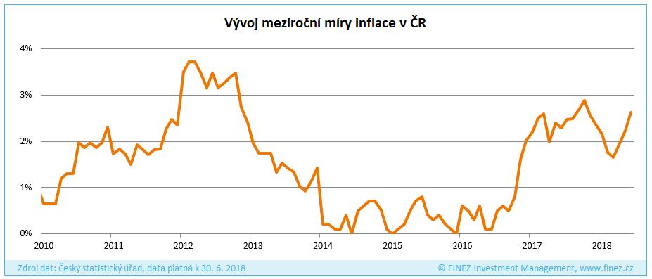 Vývoj meziroční míry inflace v ČR