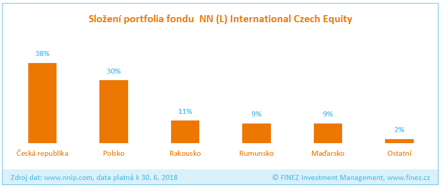 NN (L) International Czech Equity - Složení portfolia fondu