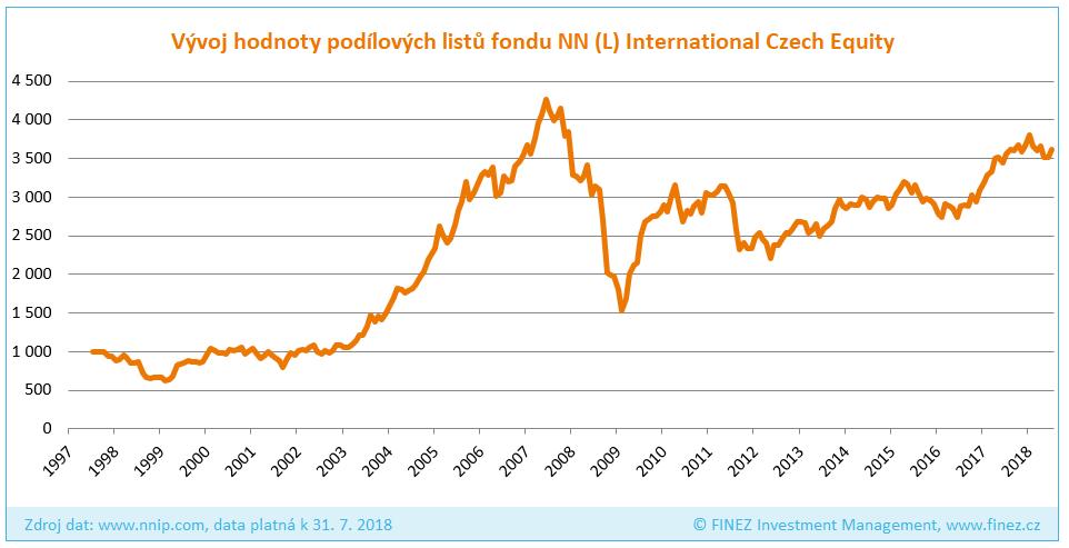 NN (L) International Czech Equity - Historický vývoj hodnoty investice