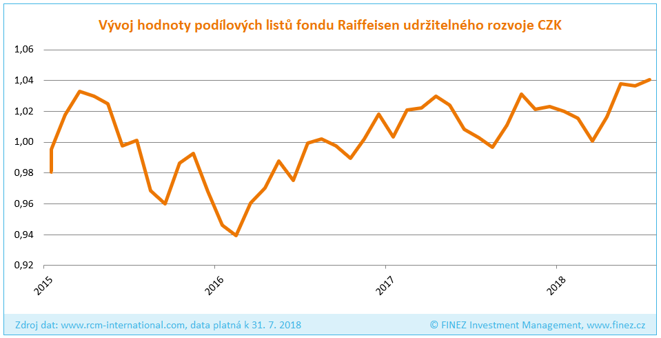 Raiffeisen fond udržitelného rozvoje - Historický vývoj hodnoty investice