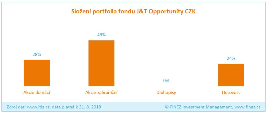 J&T Opportunity - Složení portfolia fondu