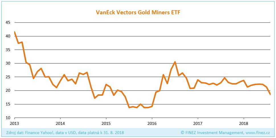 Vývoj ceny akcií VanEck Vectors Gold Miners ETF