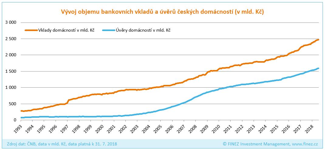 Vývoj objemu bankovních vkladů a úvěrů českých domácností