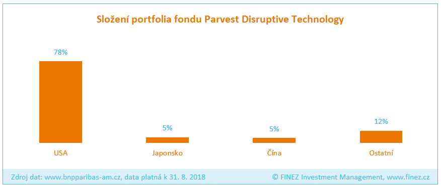 Parvest Disruptive Technology - složení portfolia fondu