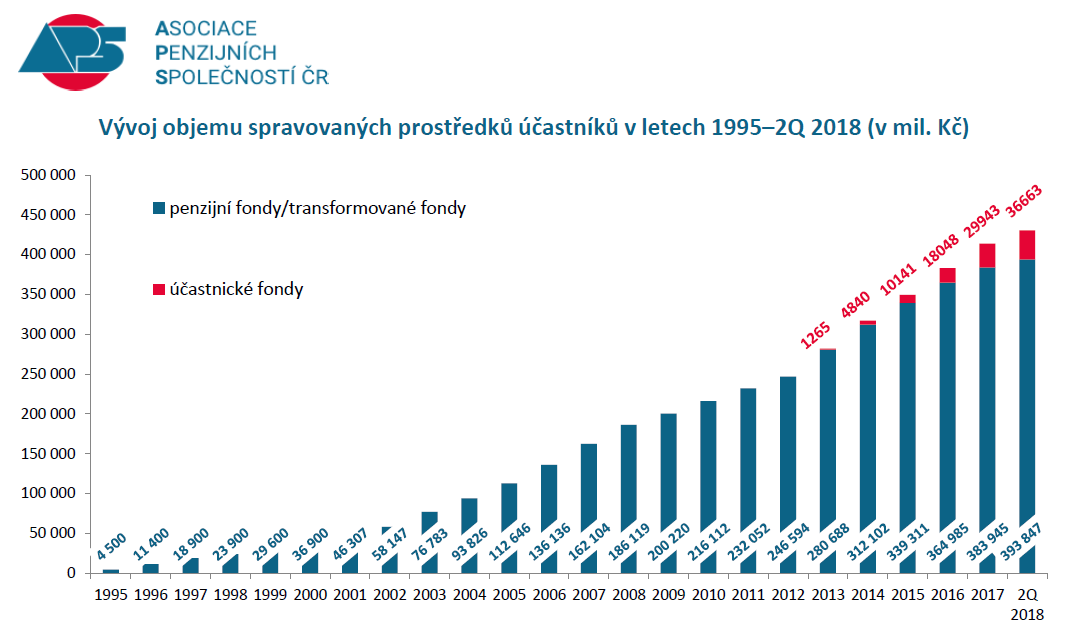 Penzijní fondy - vývoj objemu spravovaných prostředků