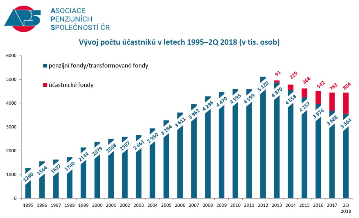 Penzijní fondy - vývoj počtu účastníků