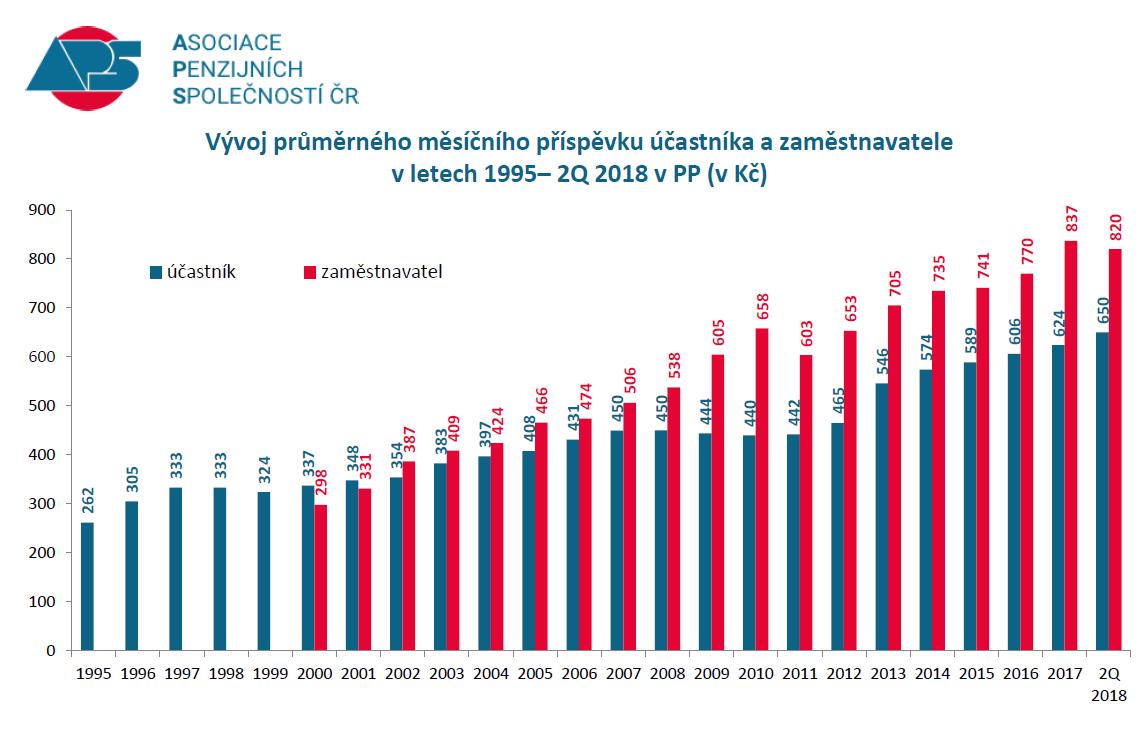 Penzijní fondy - vývoj průměrných měsíčních příspěvků u transformovaných fondů