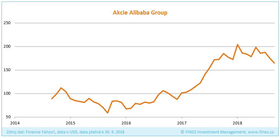 Vývoj ceny akcií společnosti Alibaba Group