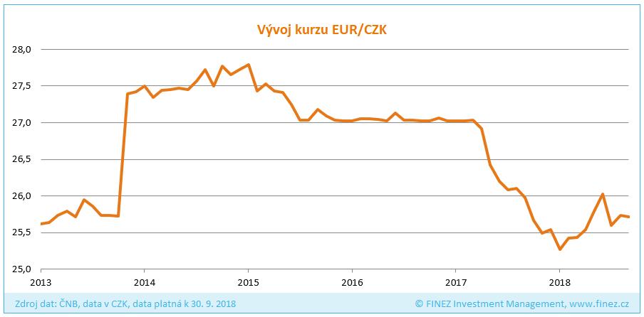 Vývoj kurzu EUR/CZK