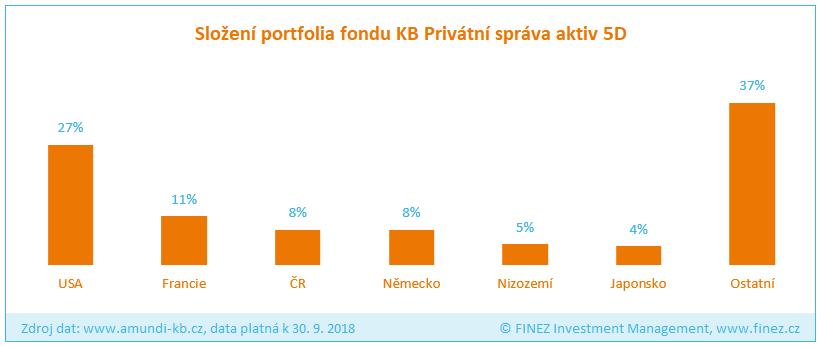 KB Privátní správa aktiv 5D - složení portfolia fondu