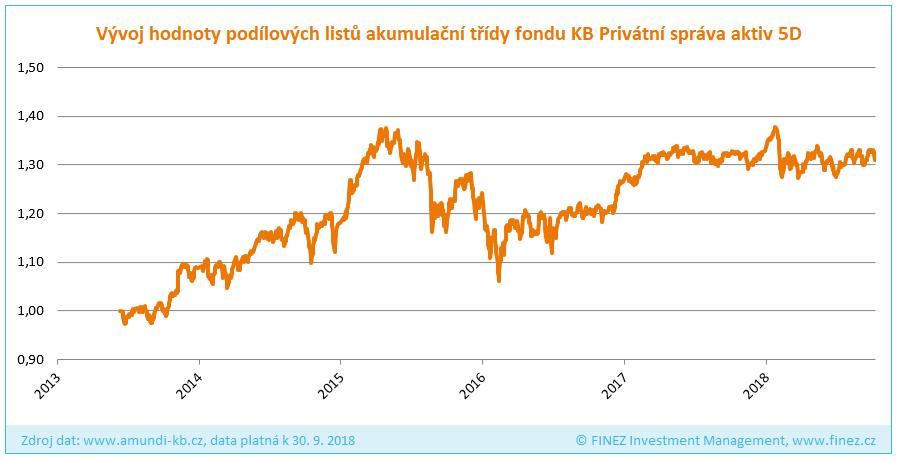 KB Privátní správa aktiv 5D - Historický vývoj hodnoty investice