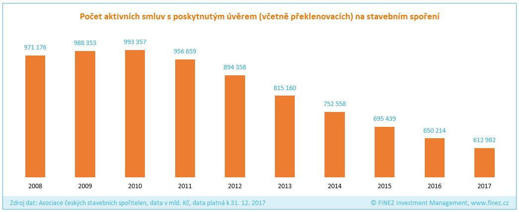 Stavební spoření - počet aktivních smluv s poskytnutým úvěrem