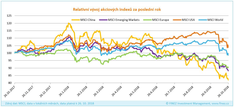 Panika na trzích: Relativní vývoj akciových indexů za poslední rok