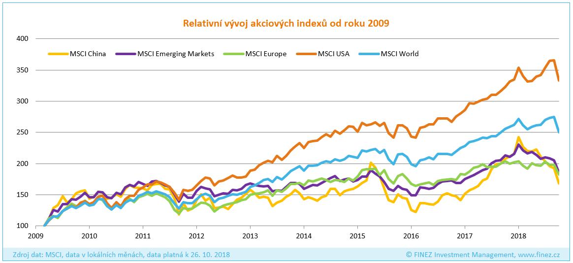 Panika na trzích: Relativní vývoj akciových indexů od roku 2009