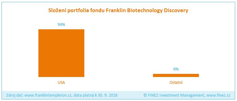 Franklin Biotechnology Discovery - Složení portfolia fondu