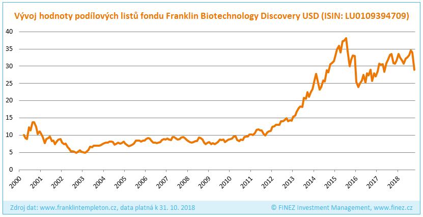 Franklin Biotechnology Discovery - Historický vývoj hodnoty investice