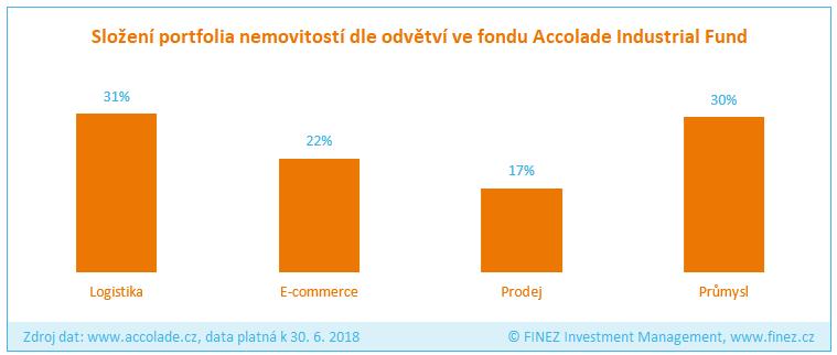 Accolade Industrial Fund - složení portfolia fondu