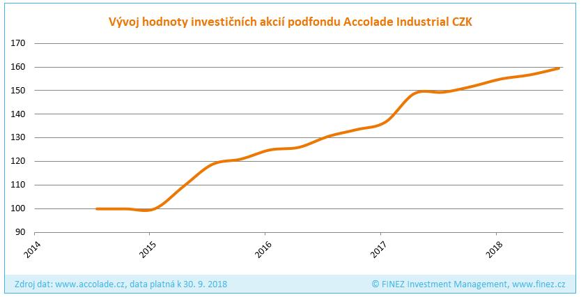 Accolade Industrial Fund - Historický vývoj hodnoty investice