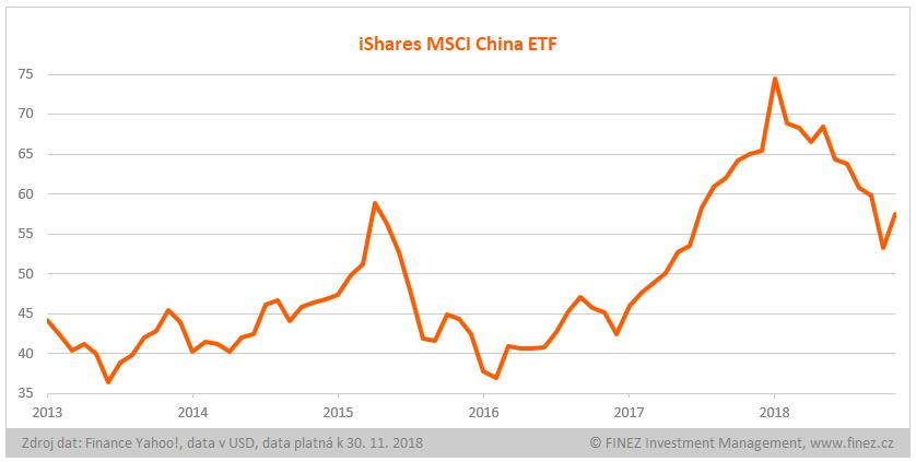 iShares MSCI China ETF