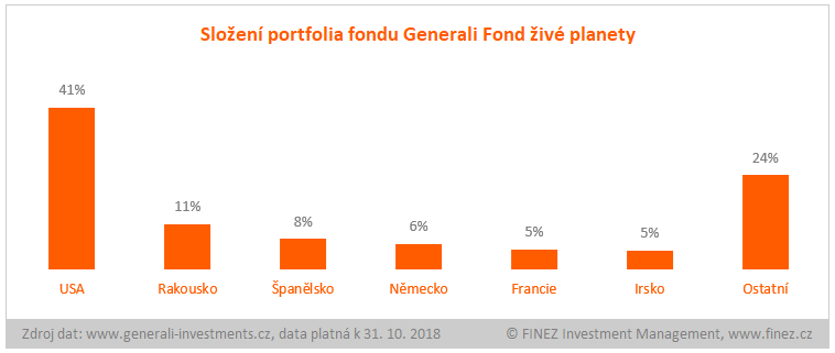 Generali Fond živé planety - složení portfolia fondu