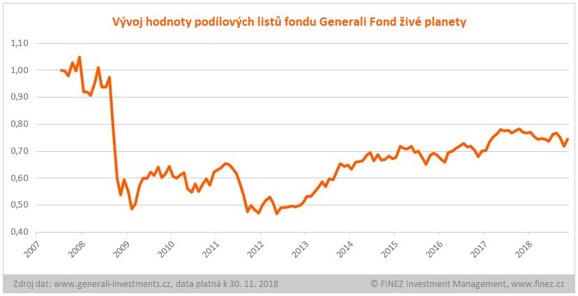 Generali Fond živé planety -  Historický vývoj hodnoty investice