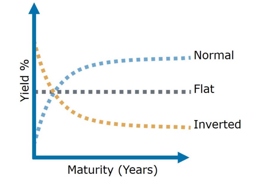 Tvar výnosové křivky dluhopisů