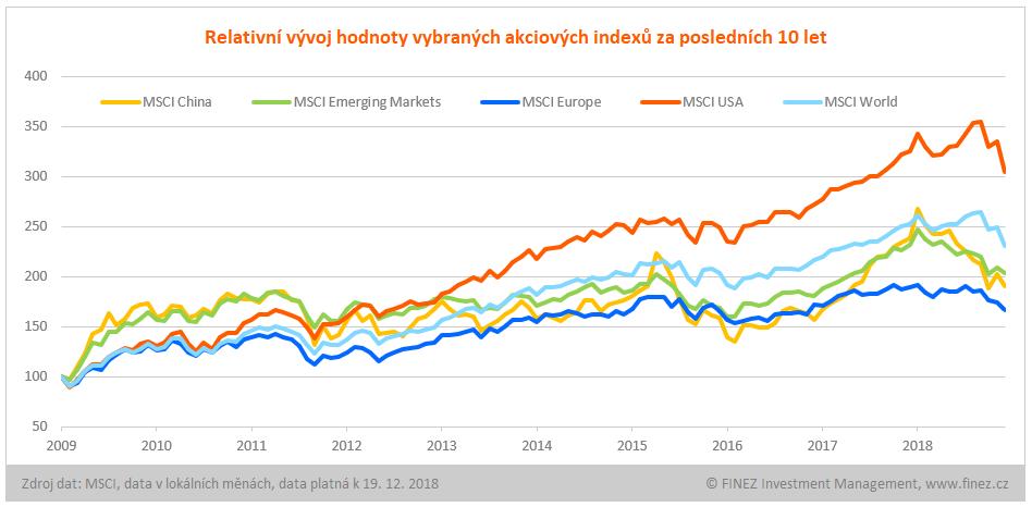 Panika na trzích: Relativní vývoj vybraných akciových indexů od roku 2009