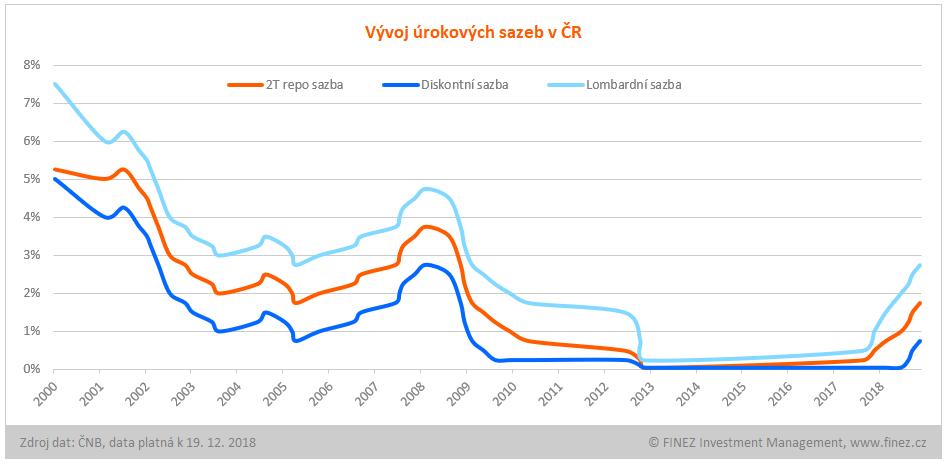 Vývoj úrokových sazeb v ČR od roku 2000