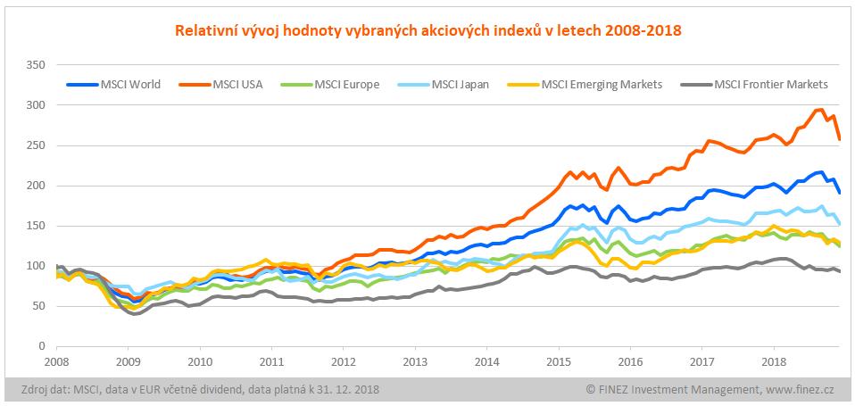 Relativní vývoj akciových indexů v letech 2008-2018