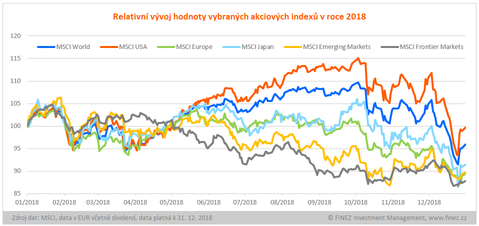 Relativní vývoj akciových indexů v roce 2018