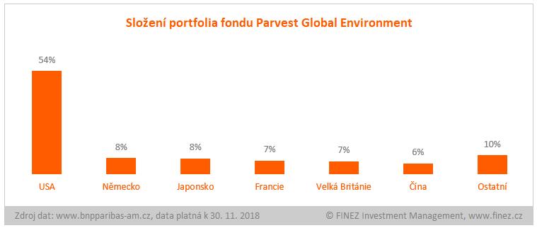Parvest Global Environment - složení portfolia fondu