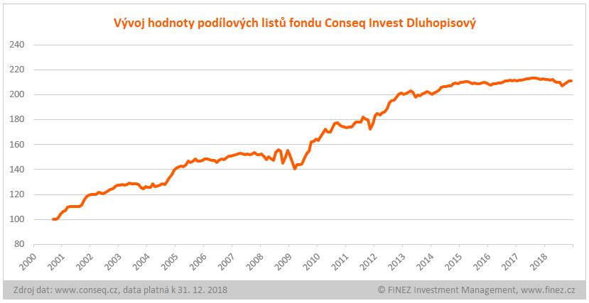 Conseq Invest Dluhopisový - Historický vývoj hodnoty investice