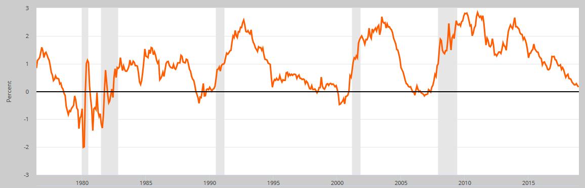 Rozdíl ve výnosech desetiletých a dvouletých amerických státních dluhopisů