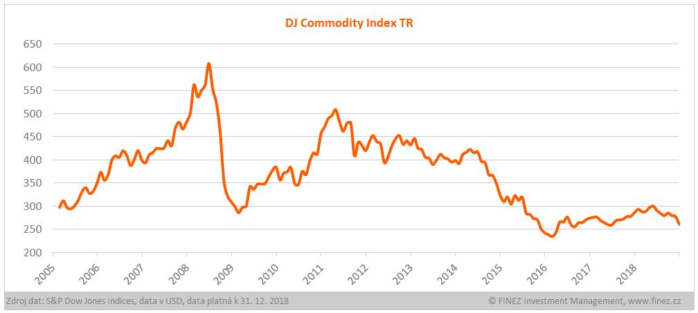 Vývoj hodnoty indexu DJ Commodity