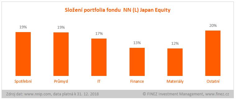 NN (L) Japan Equity - složení portfolia fondu